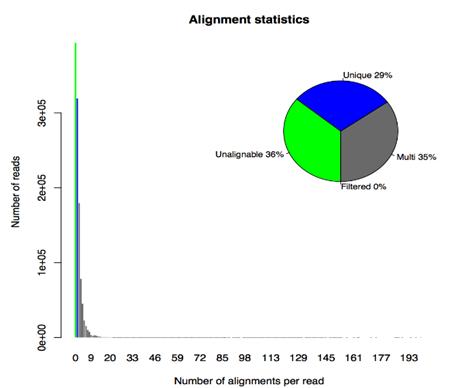 RSEM Alignment statistics
